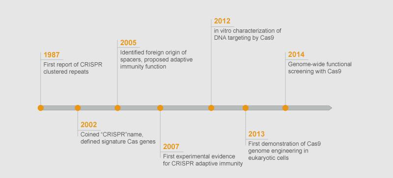 crispr-cas9-history