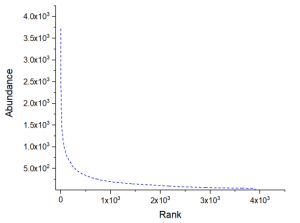 saturation-analysis-of-sequencing-results-300x223 (1)